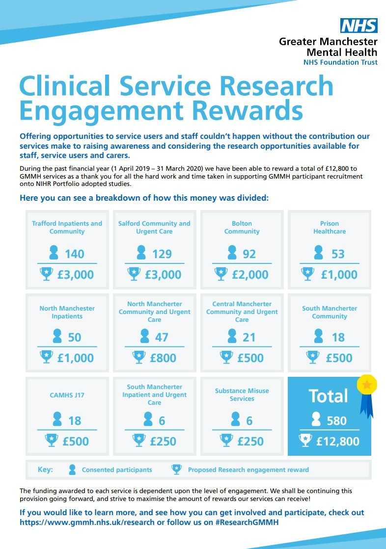 Clinical Service Research Engagement Rewards
